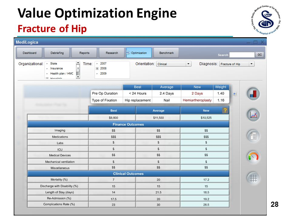 28 Value Optimization Engine Fracture of Hip