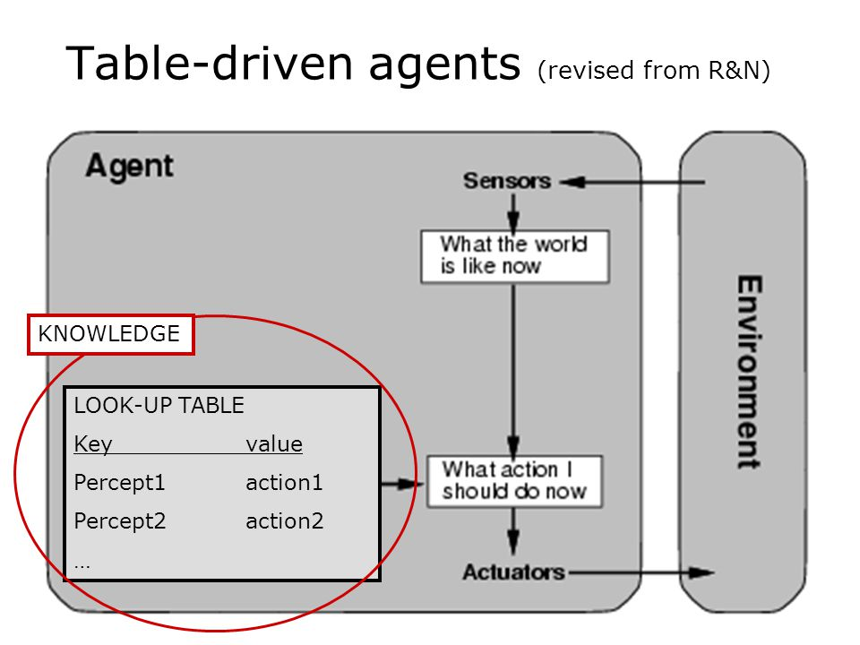 D Goforth - COSC 4117, fall 200620 Table-driven agents (revised from R&N) LOOK-UP TABLE Keyvalue Percept1action1 Percept2action2 … KNOWLEDGE