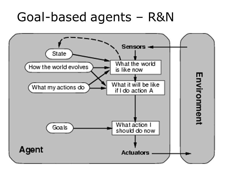 Goal-based agents – R&N