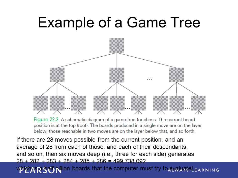 Example of a Game Tree If there are 28 moves possible from the current position, and an average of 28 from each of those, and each of their descendants, and so on, then six moves deep (i.e., three for each side) generates 28 + 282 + 283 + 284 + 285 + 286 = 499,738,092 which is a half billion boards that the computer must try to evaluate!
