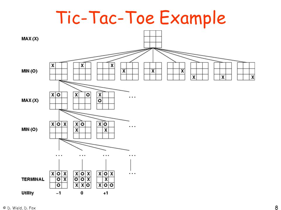 © D. Weld, D. Fox 8 Tic-Tac-Toe Example