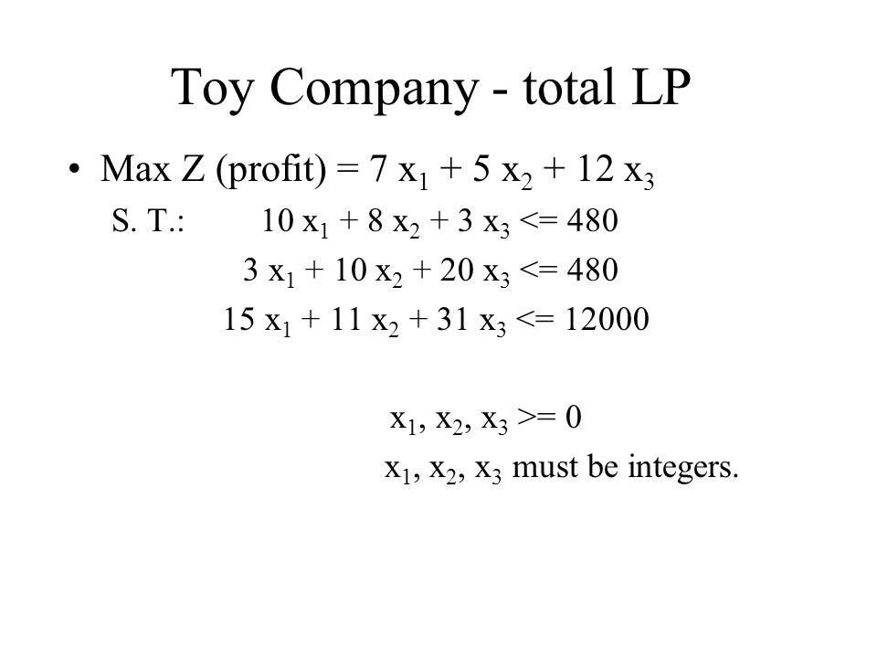 Toy Company - total LP Max Z (profit) = 7 x 1 + 5 x 2 + 12 x 3 S.