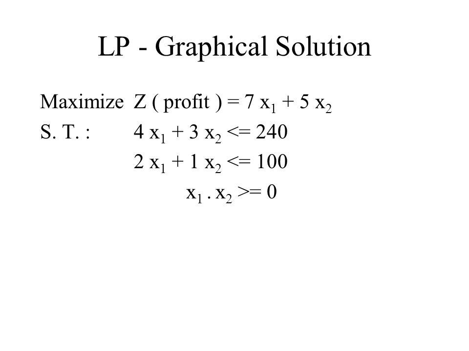 LP - Graphical Solution Maximize Z ( profit ) = 7 x 1 + 5 x 2 S.