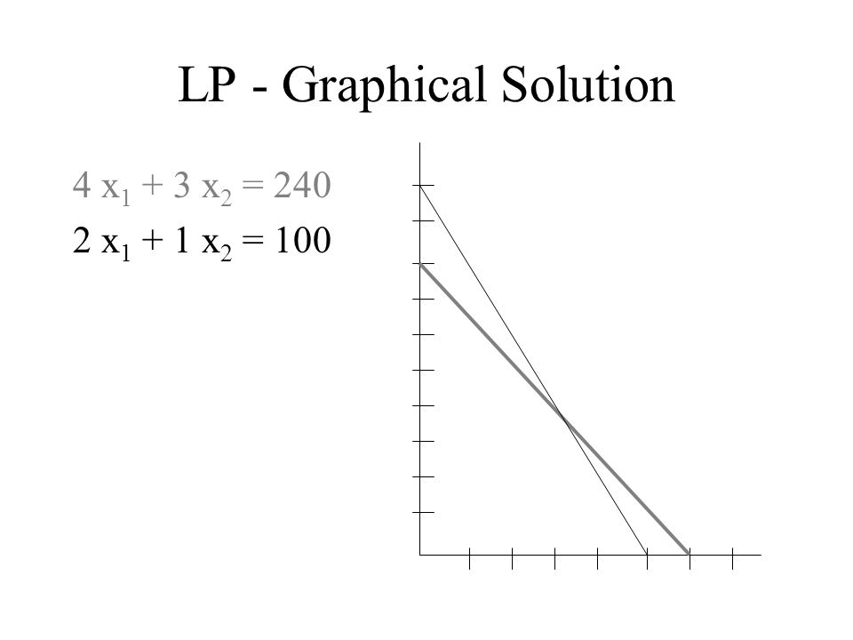 LP - Graphical Solution 4 x 1 + 3 x 2 = 240 2 x 1 + 1 x 2 = 100