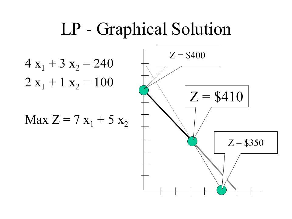 LP - Graphical Solution 4 x 1 + 3 x 2 = 240 2 x 1 + 1 x 2 = 100 Max Z = 7 x 1 + 5 x 2 Z = $400 Z = $410 Z = $350