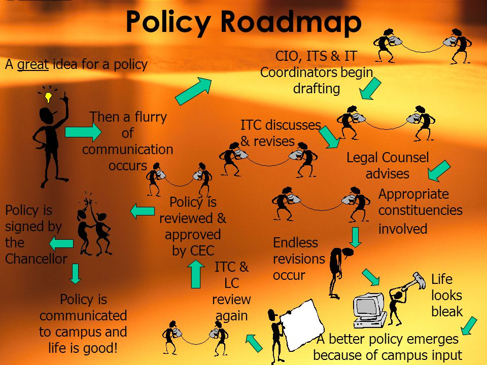 Policy Roadmap A great idea for a policy Then a flurry of communication occurs CIO, ITS & IT Coordinators begin drafting ITC discusses & revises Legal