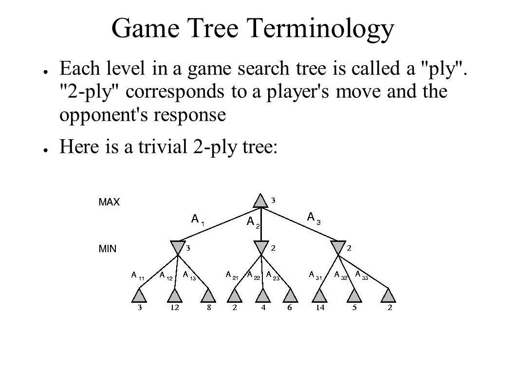 Game Tree Terminology ● Each level in a game search tree is called a ply .