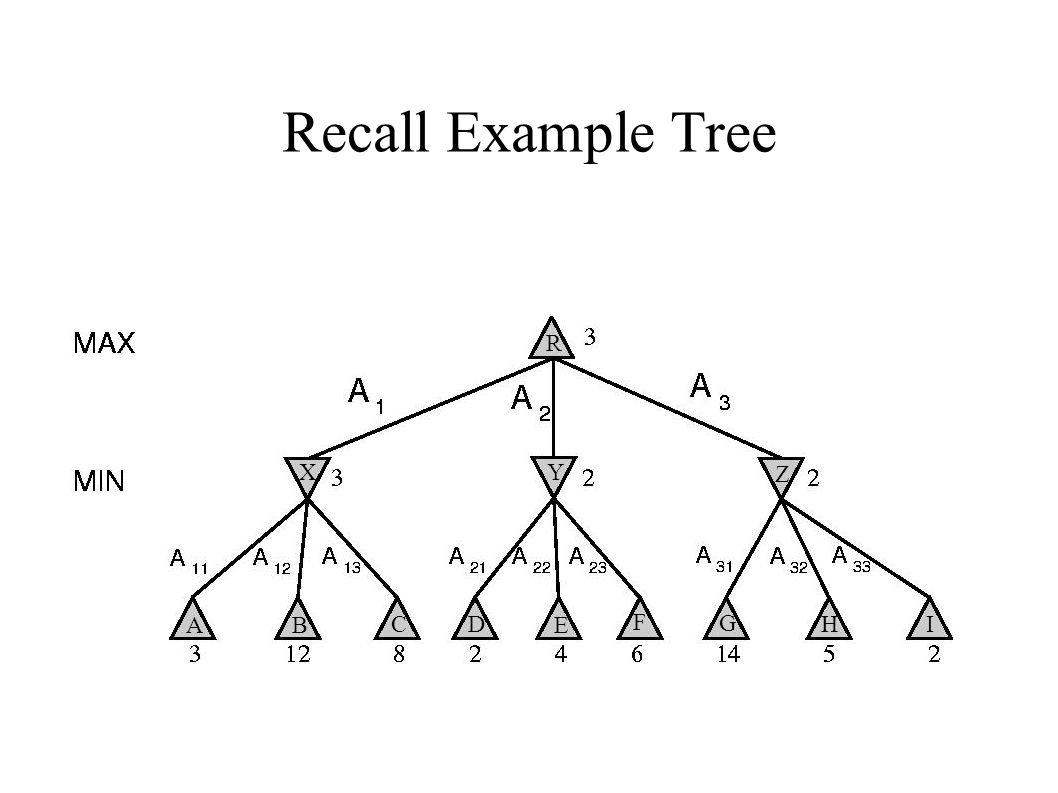 Recall Example Tree R XY Z AB CD E F G HI