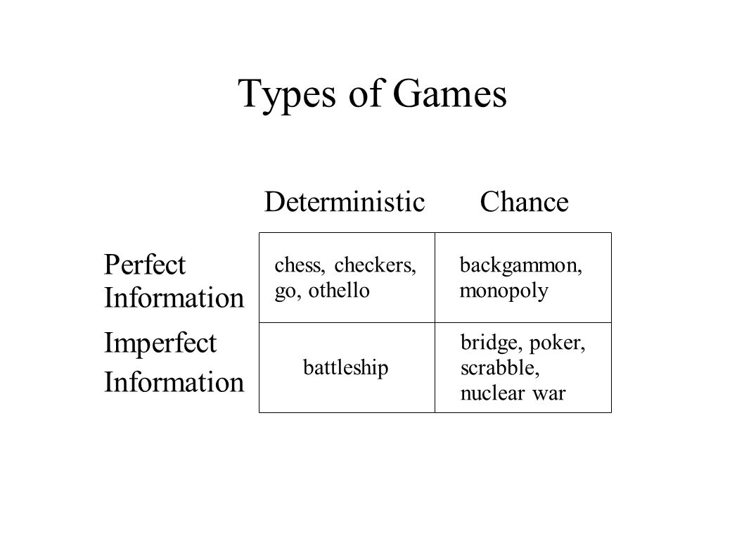 Types of Games chess, checkers, go, othello backgammon, monopoly battleship bridge, poker, scrabble, nuclear war Deterministic Chance Perfect Information Imperfect Information