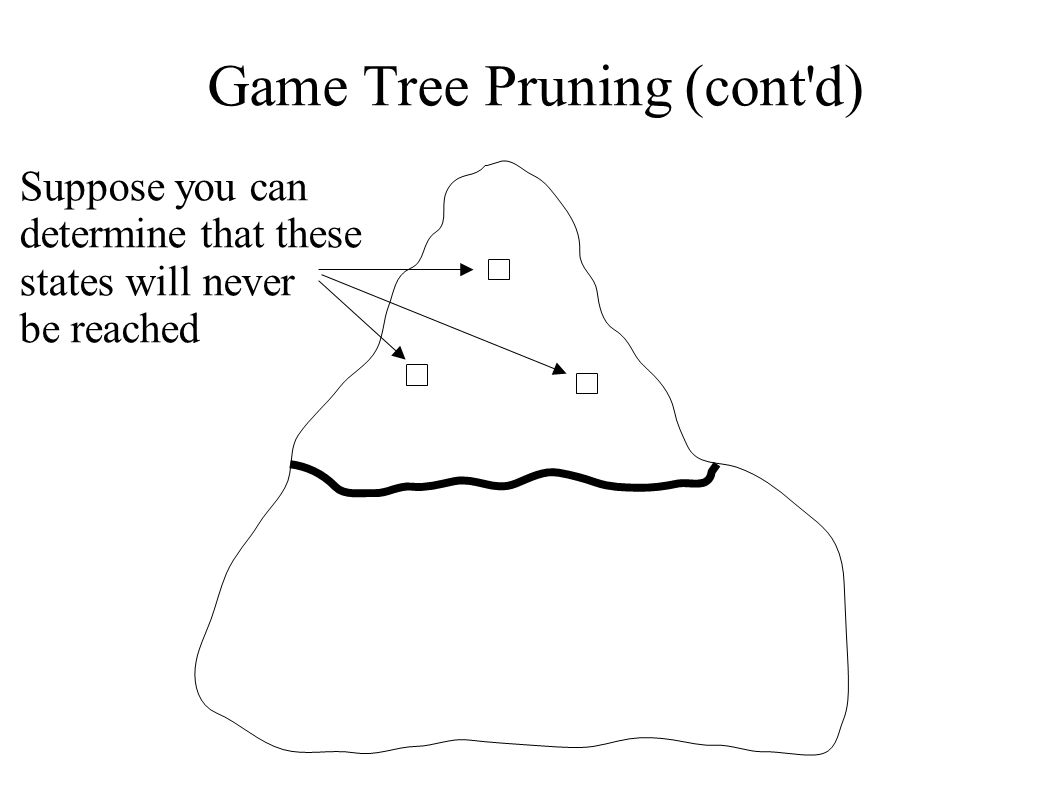 Game Tree Pruning (cont'd) Suppose you can determine that these states will never be reached