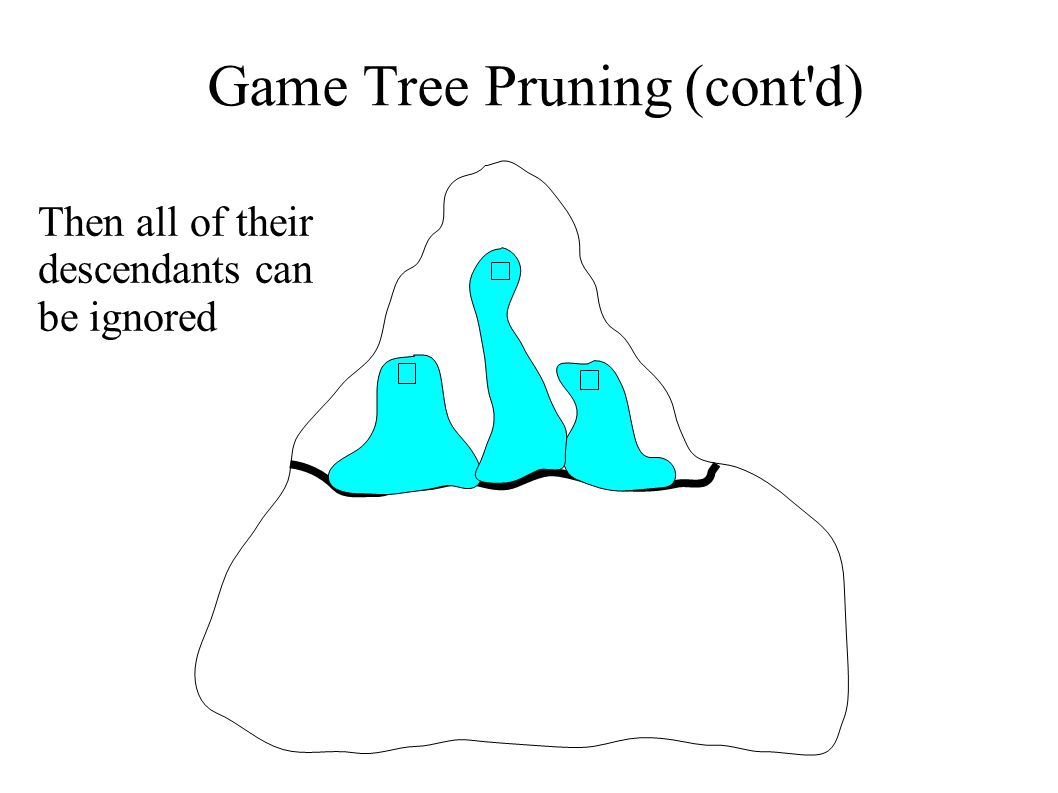 Game Tree Pruning (cont'd) Then all of their descendants can be ignored