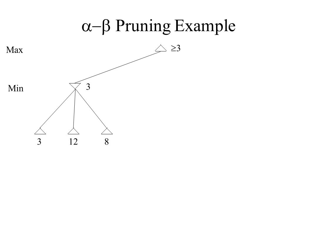  Pruning Example 3128 Max Min 3 33