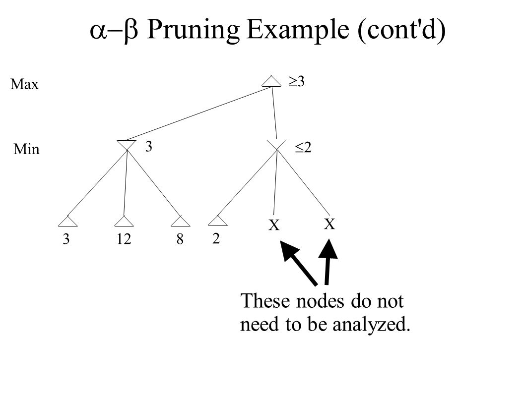  Pruning Example (cont'd) 3128 Max Min 3 33 2 22 X X These nodes do not need to be analyzed.