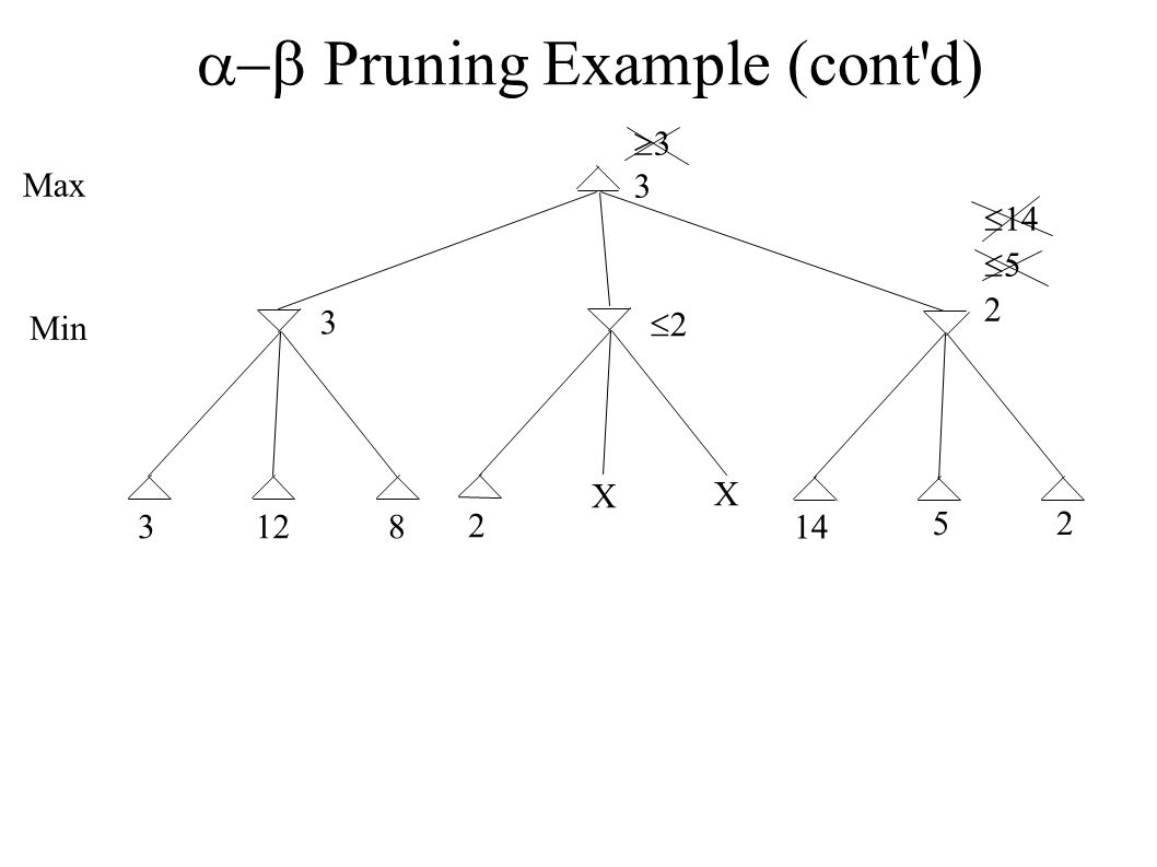  Pruning Example (cont d) 3128 Max Min 3 3333 2 22 X X 14  14   52