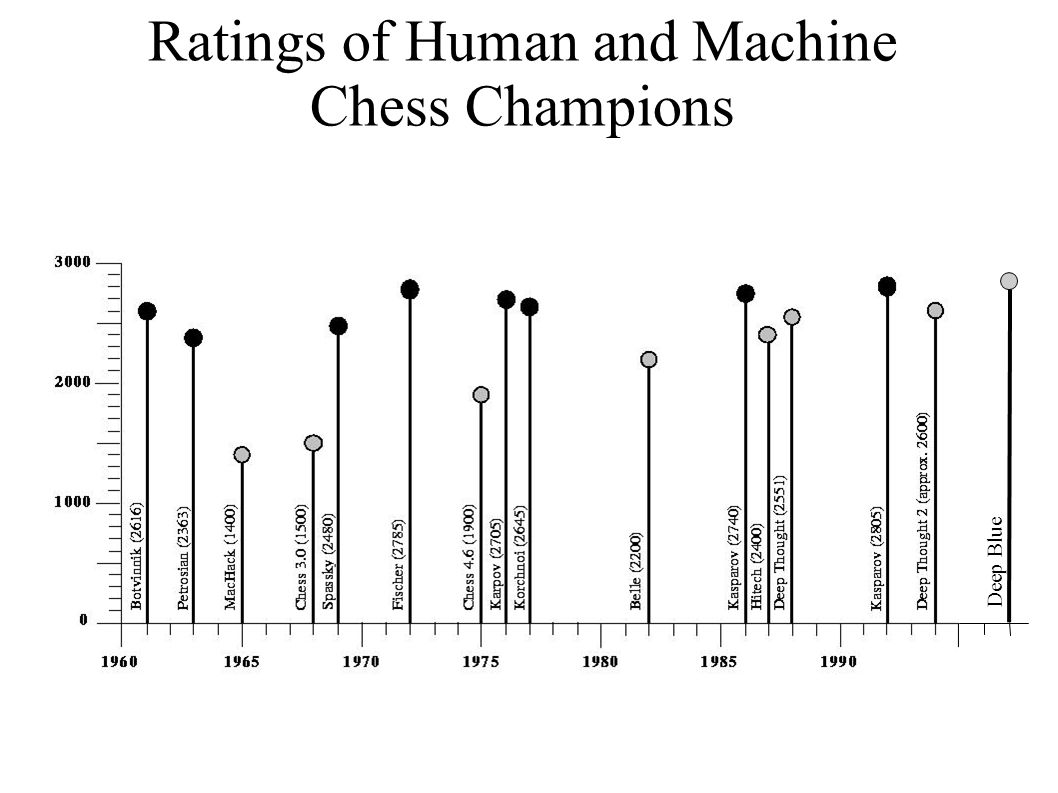 Ratings of Human and Machine Chess Champions Deep Blue