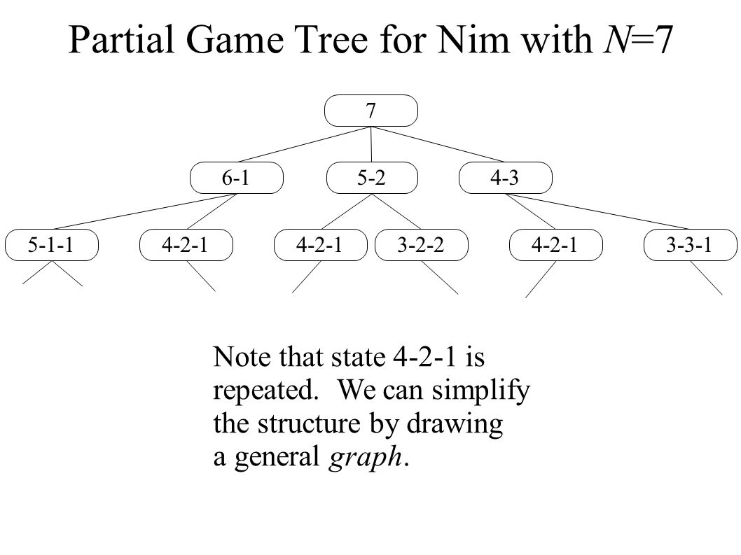 Partial Game Tree for Nim with N=7 7 5-24-36-1 4-2-13-3-13-2-24-2-1 5-1-1 Note that state 4-2-1 is repeated. We can simplify the structure by drawing