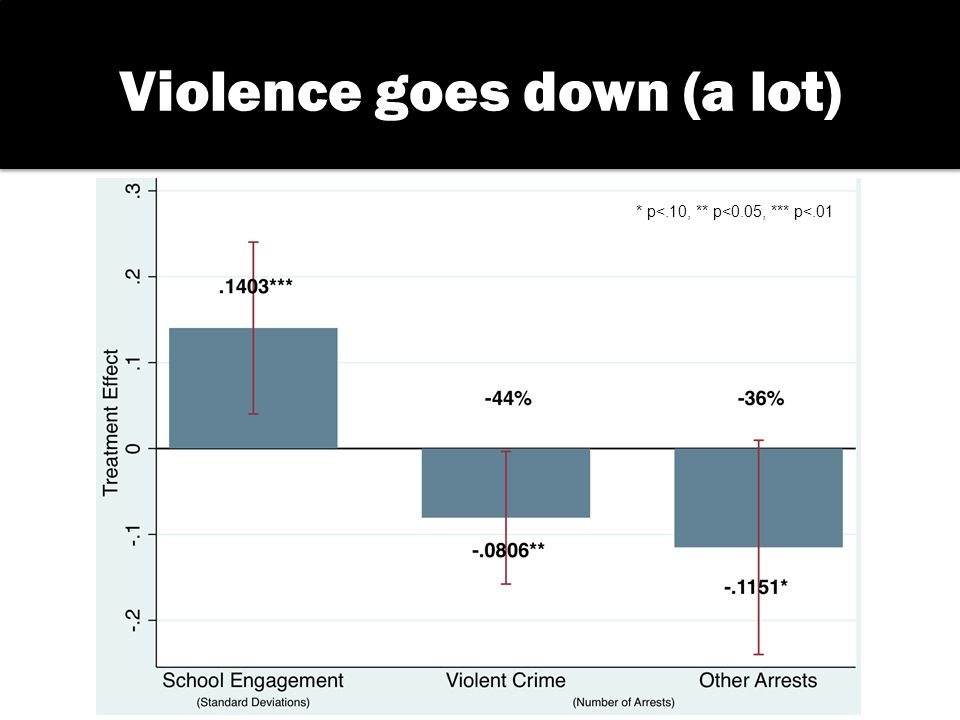 Violence goes down (a lot) * p<.10, ** p<0.05, *** p<.01