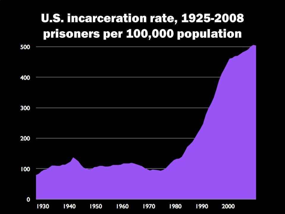 U.S. incarceration rate, 1925-2008 prisoners per 100,000 population