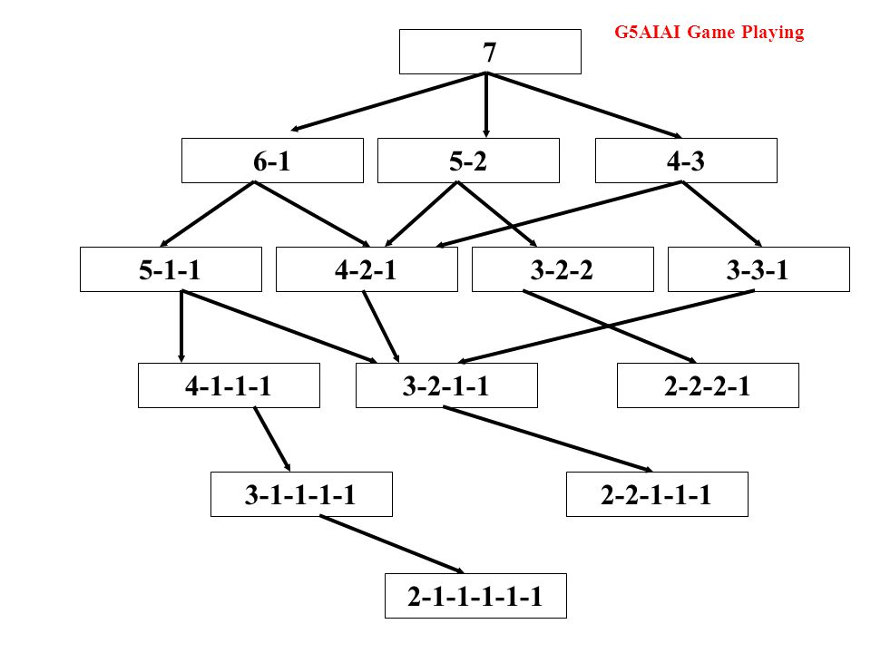 G5AIAI Game Playing 7 6-15-24-35-1-14-2-13-2-23-3-1 4-1-1-13-2-1-12-2-2-1 3-1-1-1-12-2-1-1-1 2-1-1-1-1-1