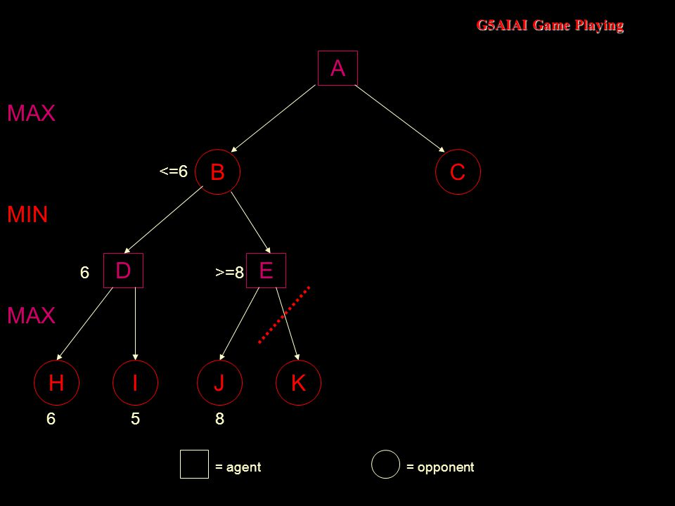 G5AIAI Game Playing A BC DE 658 MAX MIN 6>=8 MAX <=6 HIJK = agent= opponent