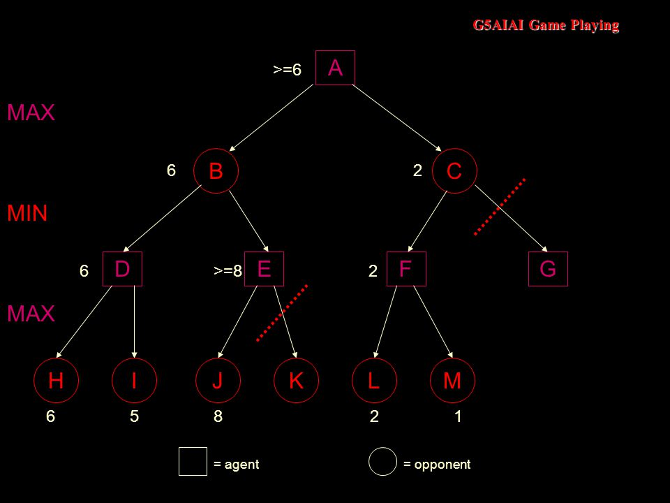 G5AIAI Game Playing A BC DEFG 658 MAX MIN 6>=8 MAX 6 HIJKLM = agent= opponent 21 2 2 >=6
