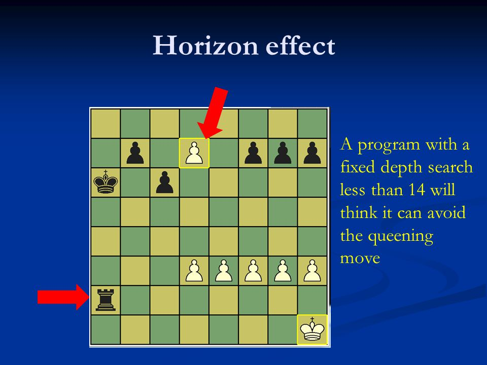 Horizon effect A program with a fixed depth search less than 14 will think it can avoid the queening move