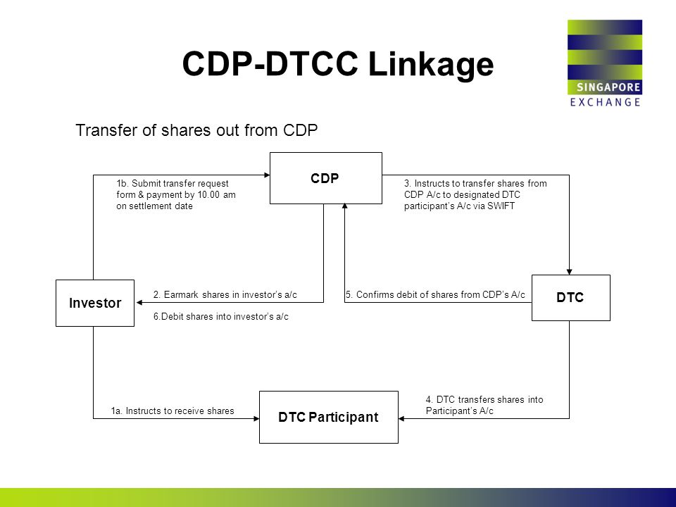 CDP-DTCC Linkage Transfer of shares out from CDP 1a. Instructs to receive shares 3. Instructs to transfer shares from CDP A/c to designated DTC partic