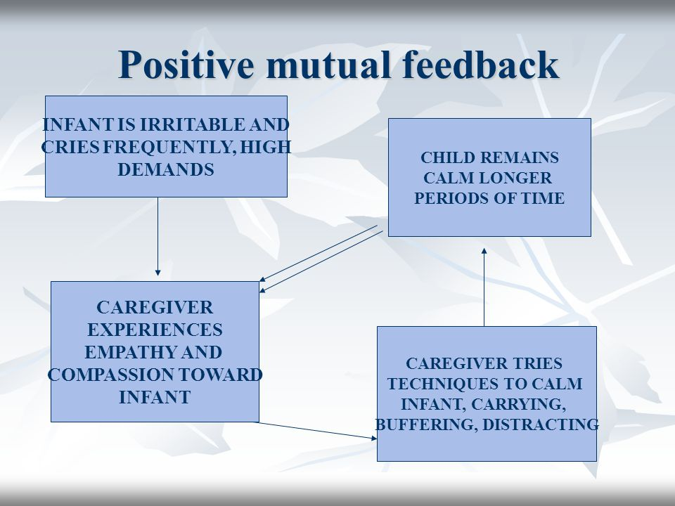 Positive mutual feedback INFANT IS IRRITABLE AND CRIES FREQUENTLY, HIGH DEMANDS CAREGIVER EXPERIENCES EMPATHY AND COMPASSION TOWARD INFANT CAREGIVER TRIES TECHNIQUES TO CALM INFANT, CARRYING, BUFFERING, DISTRACTING CHILD REMAINS CALM LONGER PERIODS OF TIME