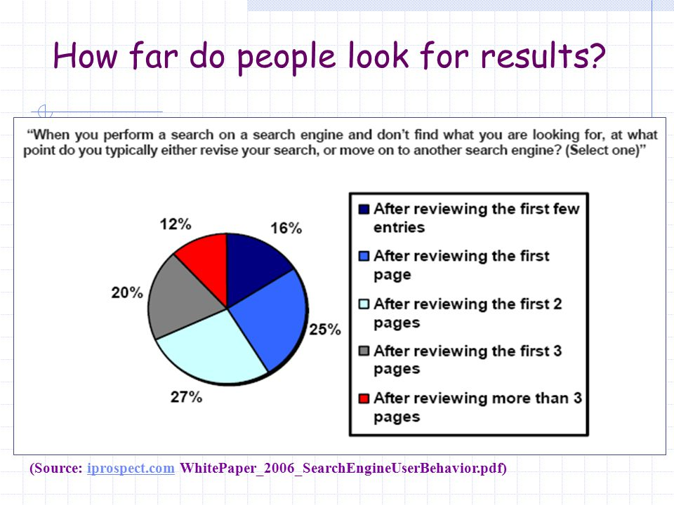 How far do people look for results? (Source: iprospect.com WhitePaper_2006_SearchEngineUserBehavior.pdf)iprospect.com