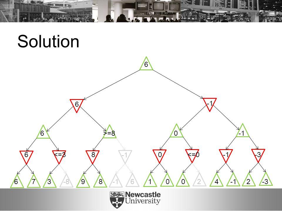 Solution 6 7 3 -8 9 8 -1 6 1 0 0 2 4 -1 2 -3 6 <=3 8 0 <=0 -1 -3 6 >=8 0 -1 6 6