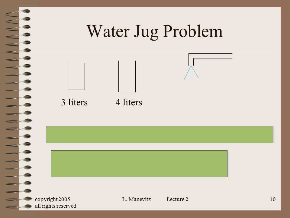 copyright 2005 all rights reserved L. Manevitz Lecture 210 Water Jug Problem 3 liters4 liters x, y real numbers x integers between 0 and 4 x, y betwee