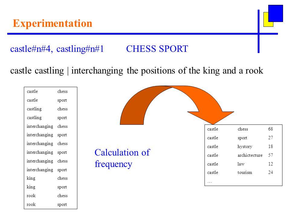 Experimentation castle#n#4, castling#n#1CHESS SPORT castle castling | interchanging the positions of the king and a rook castlechess castlesport castl