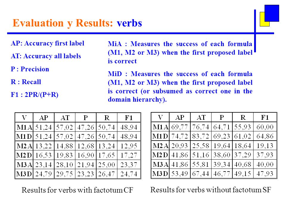 Evaluation y Results: verbs Results for verbs with factotum CF AP: Accuracy first label AT: Accuracy all labels P : Precision R : Recall F1 : 2PR/(P+R) Results for verbs without factotum SF MiA : Measures the success of each formula (M1, M2 or M3) when the first proposed label is correct MiD : Measures the success of each formula (M1, M2 or M3) when the first proposed label is correct (or subsumed as correct one in the domain hierarchy).