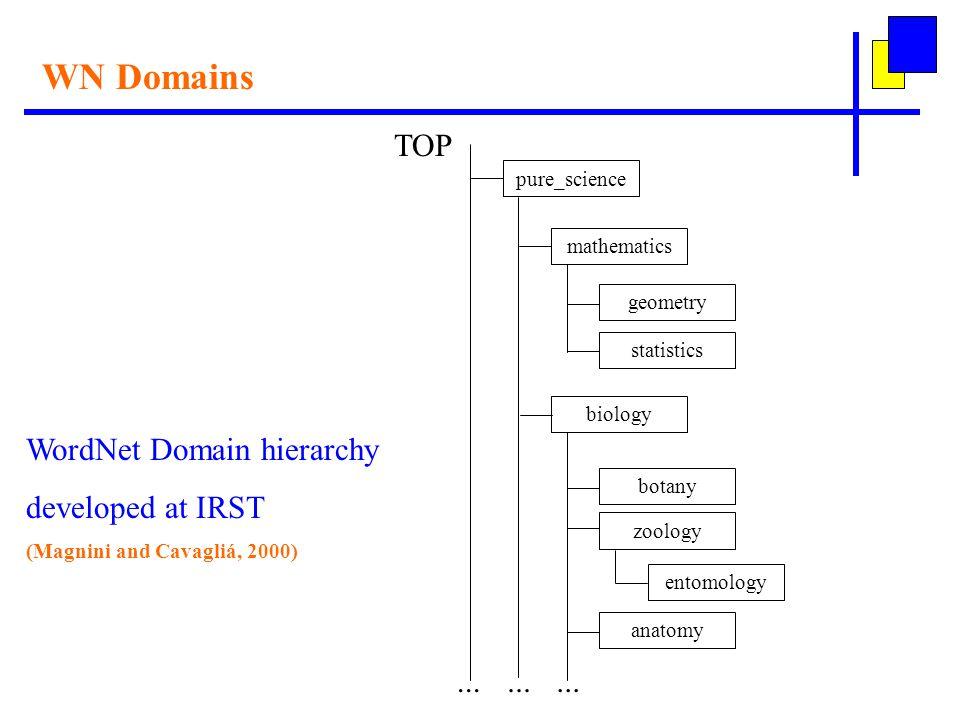 WN Domains TOP pure_science biology botany zoology entomology anatomy mathematics geometry statistics...