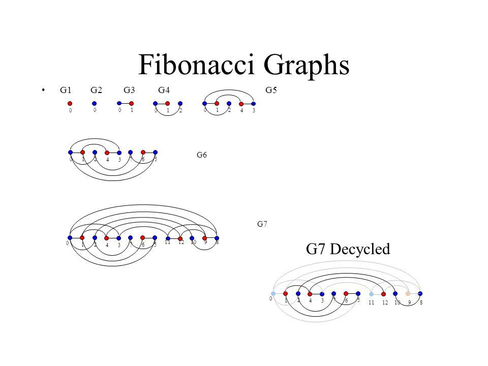 Fibonacci Graphs G1 G2 G3 G4 G5 02 1 0 01 0 3 4 2 1 0 3 4 2 1 05 6 7 5 3 4 2 16 7 11 12 10 9 8 0 G6 G7 0 5 3 4 2 16 7 11 12 10 9 8 G7 Decycled