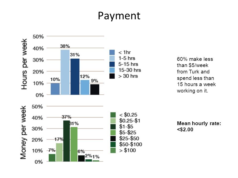 Payment 60% make less than $5/week from Turk and spend less than 15 hours a week working on it.