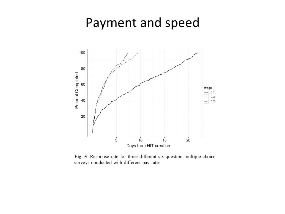 Payment and speed