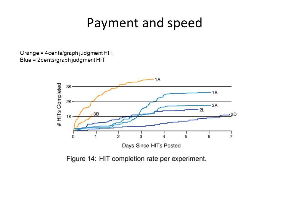 Orange = 4cents/graph judgment HIT, Blue = 2cents/graph judgment HIT