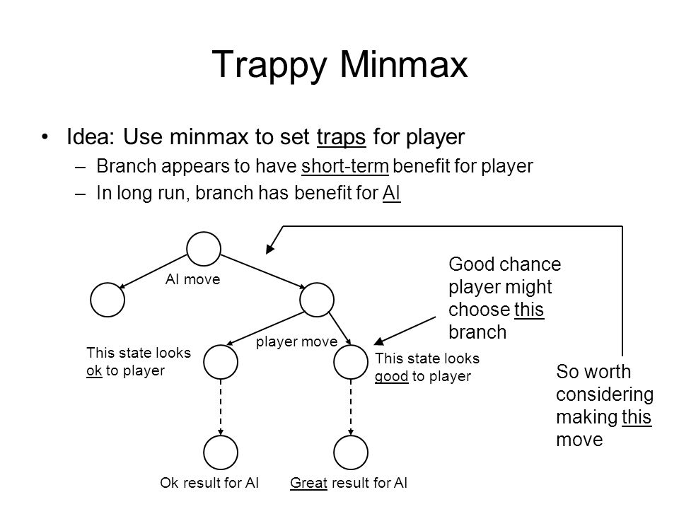 Trappy Minmax Idea: Use minmax to set traps for player –Branch appears to have short-term benefit for player –In long run, branch has benefit for AI AI move player move Ok result for AIGreat result for AI This state looks good to player This state looks ok to player Good chance player might choose this branch So worth considering making this move