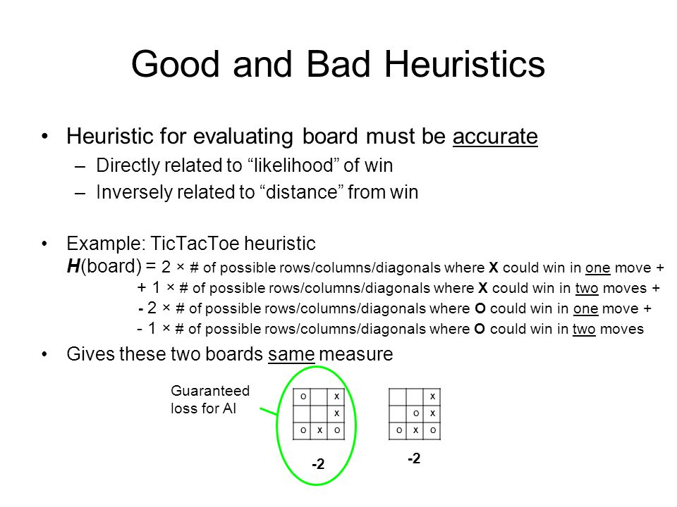 Good and Bad Heuristics Heuristic for evaluating board must be accurate –Directly related to likelihood of win –Inversely related to distance from win Example: TicTacToe heuristic H(board) = 2 × # of possible rows/columns/diagonals where X could win in one move + + 1 × # of possible rows/columns/diagonals where X could win in two moves + - 2 × # of possible rows/columns/diagonals where O could win in one move + - 1 × # of possible rows/columns/diagonals where O could win in two moves Gives these two boards same measure -2 X OX OXO OX X OXO Guaranteed loss for AI