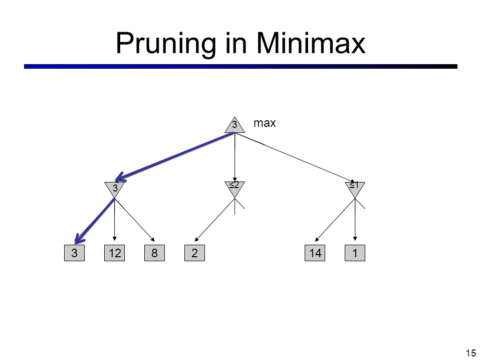 Pruning in Minimax 15 1281 3 214 max 3 ≤2 ≤1 3
