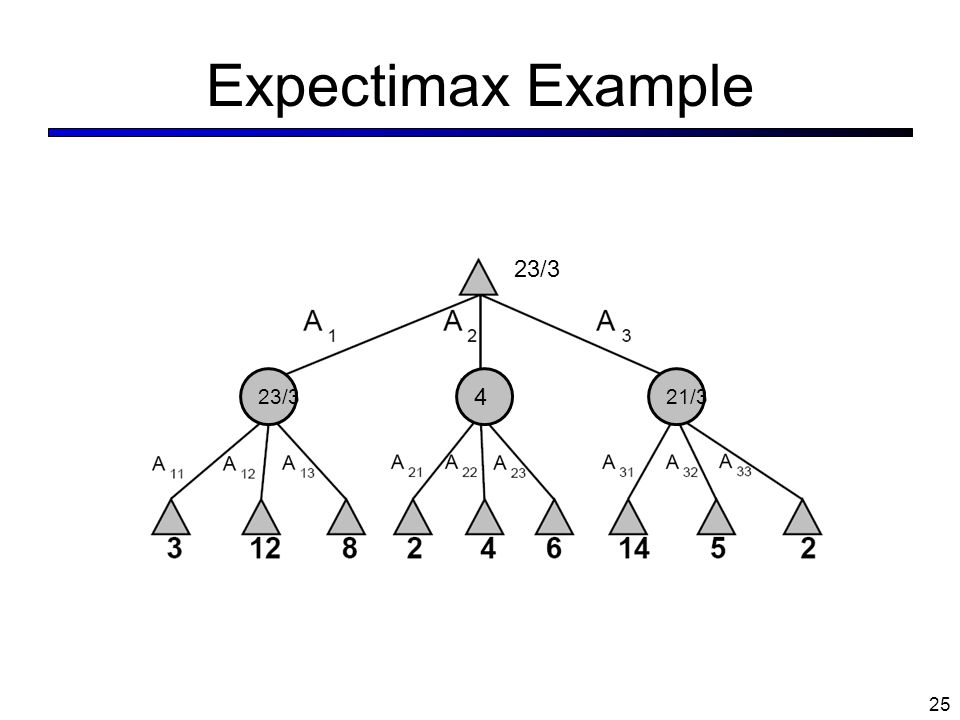 Expectimax Example 23/3 4 21/3 25