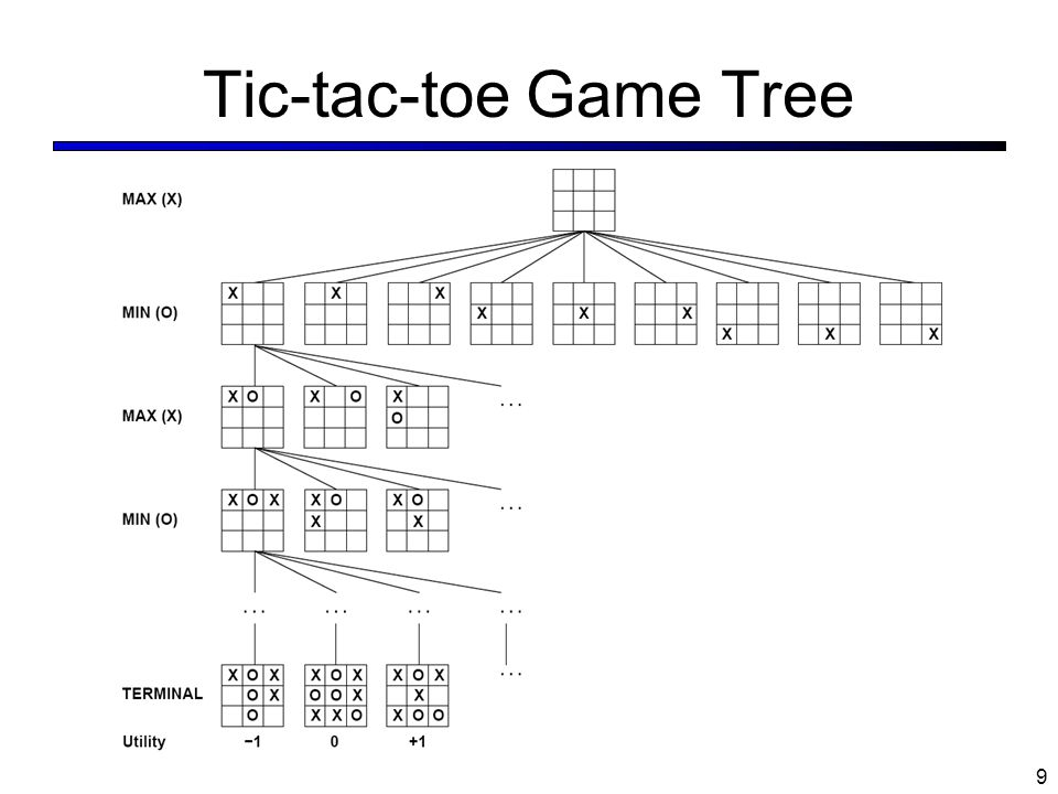 Tic-tac-toe Game Tree 9