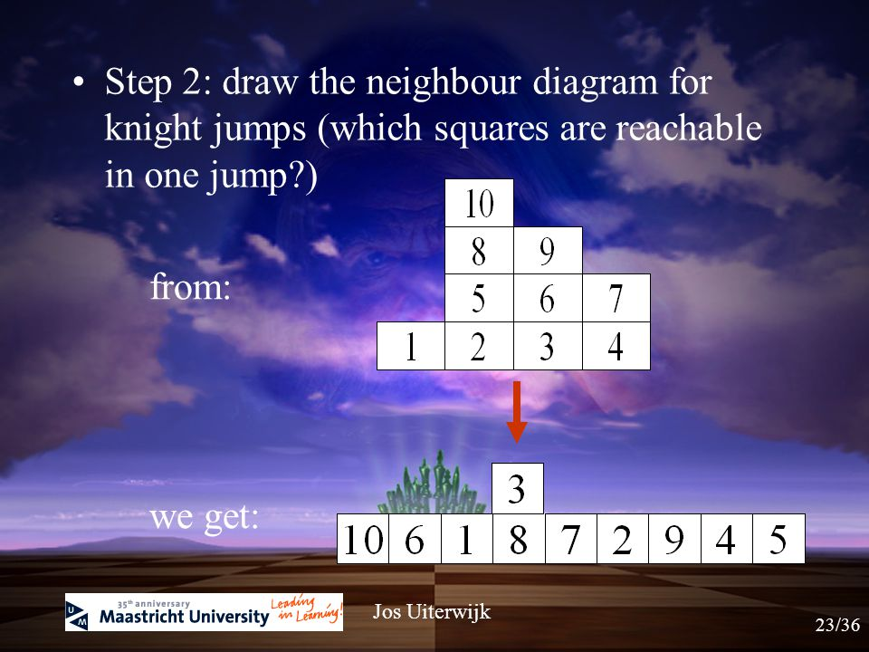 Step 1: number the squares: Jos Uiterwijk Solution 22/36