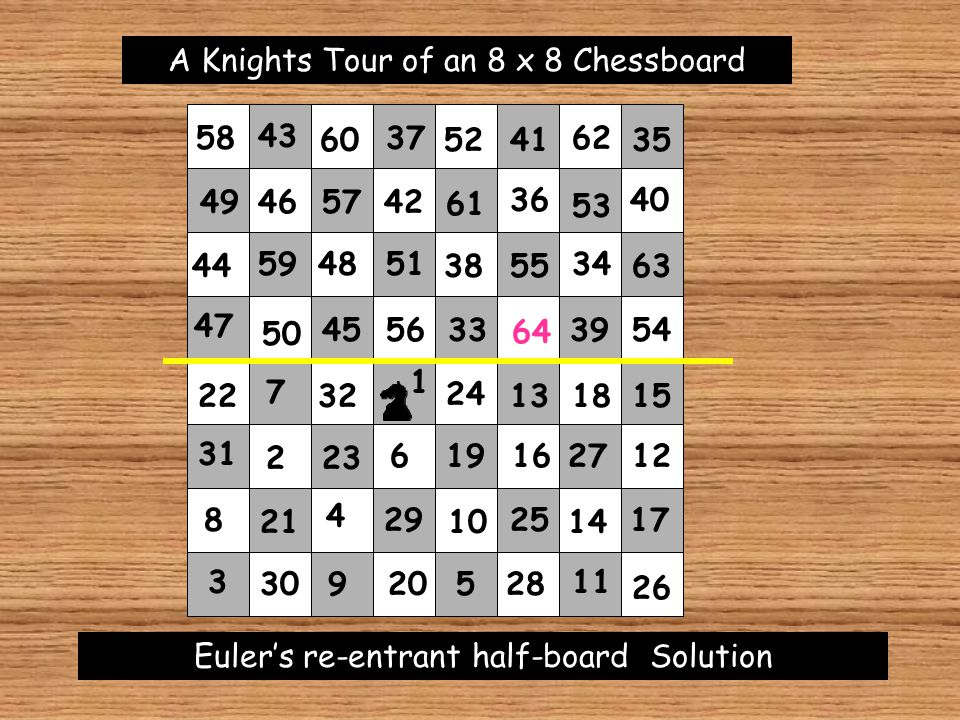 A Knights Tour of an 8 x 8 Chessboard Euler's Magic Square Solution 2 1 3 4 5 6 7 8 9 10 12 13 14 15 16 17 18 19 20 21 23 25 26 27 28 29 30 31 32 33 3