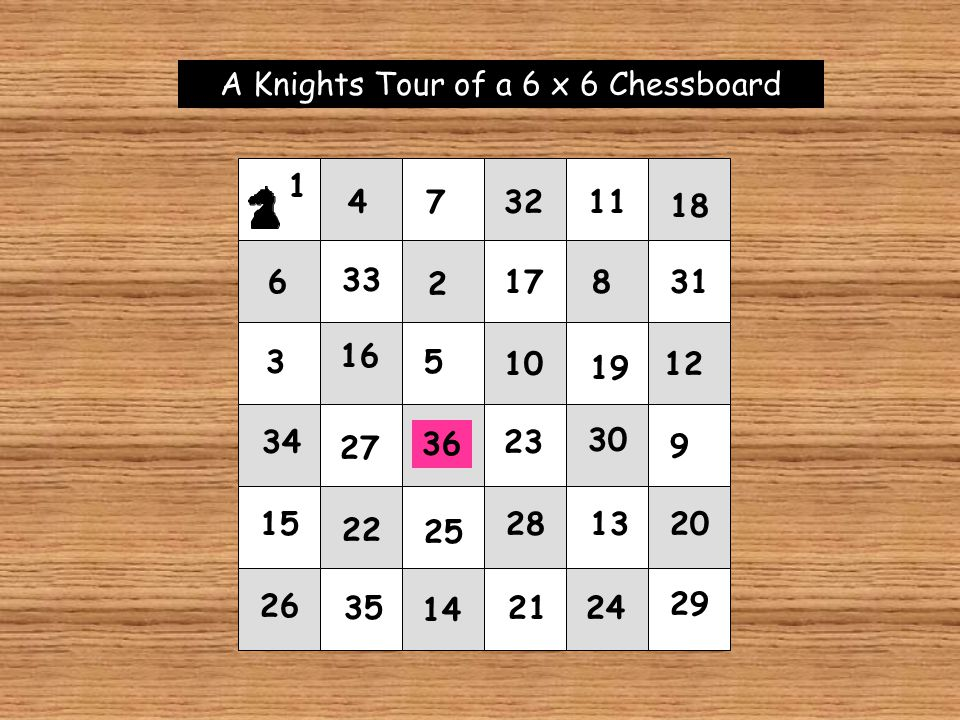 1 A Knights Tour of a 6 x 6 Chessboard 2 3 4 5 6 7 8 9 10 11 12 13 14 15 16 17 18 19 20 21 22 23 24 25 26 27 28 29 30 31 32 33 34