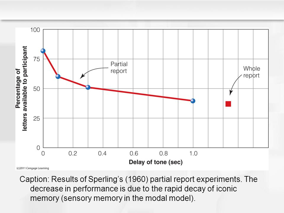 Caption: Results of Sperling's (1960) partial report experiments. The decrease in performance is due to the rapid decay of iconic memory (sensory memo