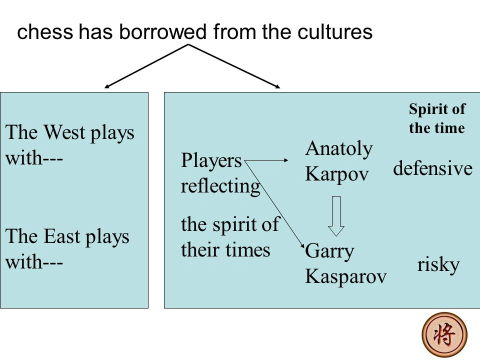 chess has borrowed from the cultures The West plays with--- The East plays with--- Players reflecting the spirit of their times Anatoly Karpov Garry Kasparov defensive risky Spirit of the time