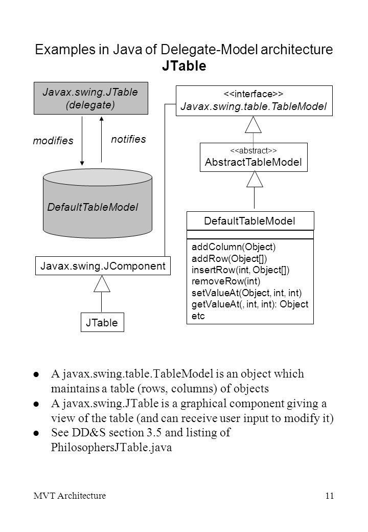 MVT Architecture11 Examples in Java of Delegate-Model architecture JTable l A javax.swing.table.TableModel is an object which maintains a table (rows, columns) of objects l A javax.swing.JTable is a graphical component giving a view of the table (and can receive user input to modify it) l See DD&S section 3.5 and listing of PhilosophersJTable.java DefaultTableModel Javax.swing.JTable (delegate) modifies notifies DefaultTableModel > AbstractTableModel > Javax.swing.table.TableModel addColumn(Object) addRow(Object[]) insertRow(int, Object[]) removeRow(int) setValueAt(Object, int, int) getValueAt(, int, int): Object etc JTable Javax.swing.JComponent