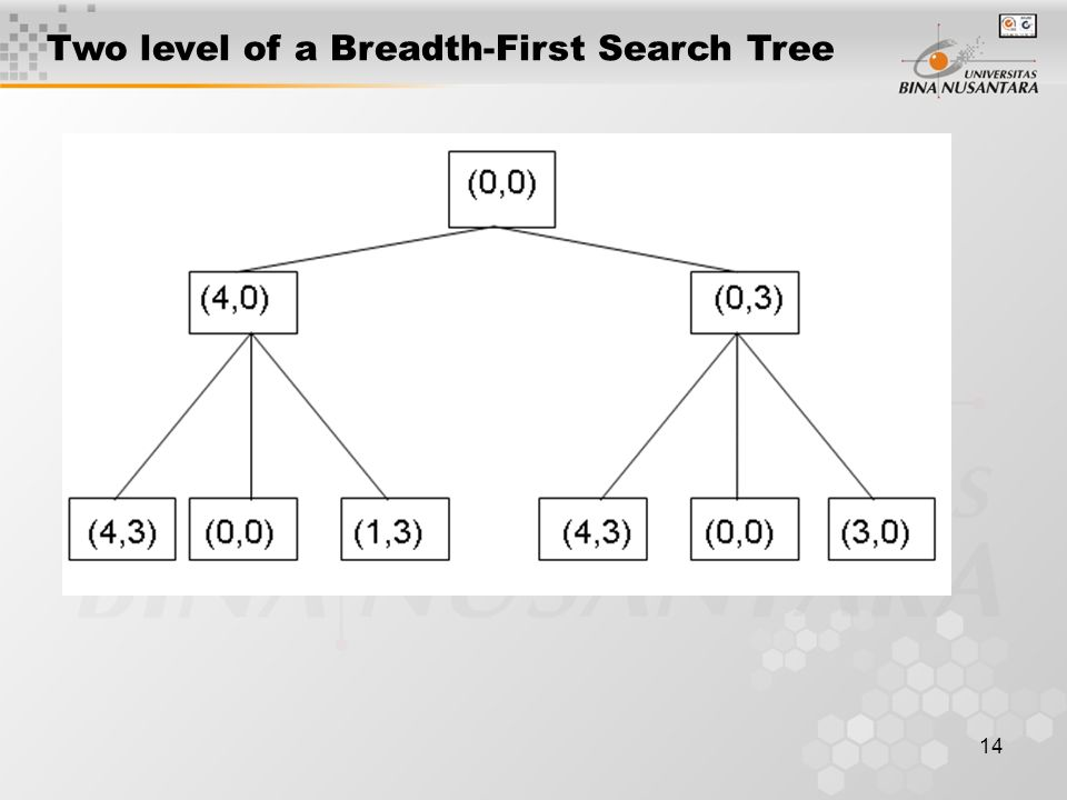 14 Two level of a Breadth-First Search Tree